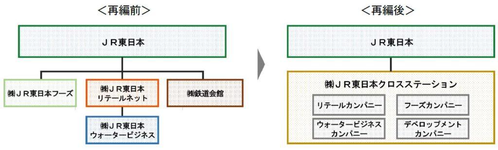 Jr 東日本 フーズ